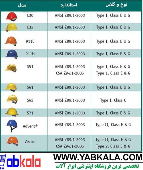 کلاه ایمنی,کلاه کار ایمنی ,کلاه کار در ارتفاع ,کلاه کار با برق, کلاه ایمنی صنعتی ,کلاه کار ,